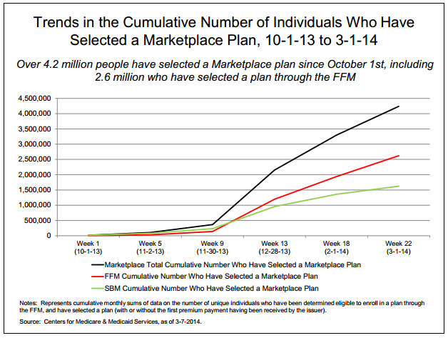 ACA Enrollment Trends